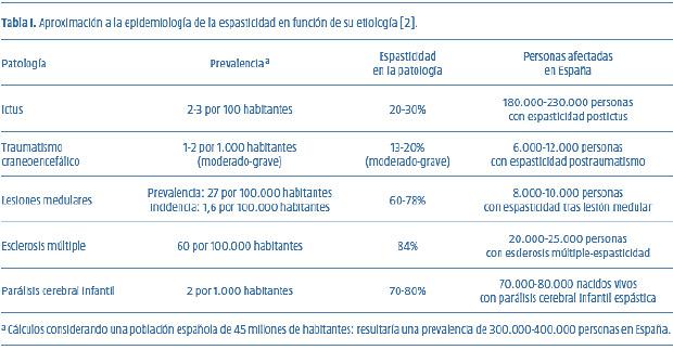 Tabla con aproximación a la epidemiología de la espasticidad en función de su etología